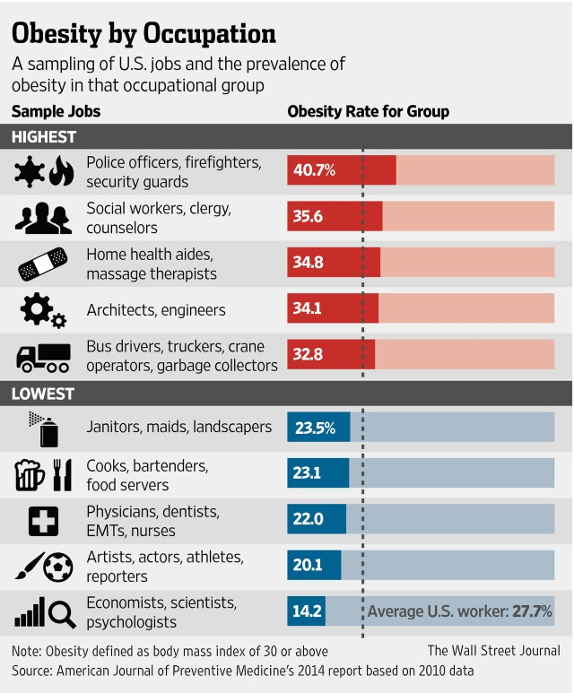 obesity by occupation
